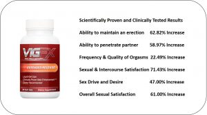 Top Testosterone Supplement VigFX Review
